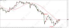 百利好:市场风格开始转换,黄金跌势有望结束